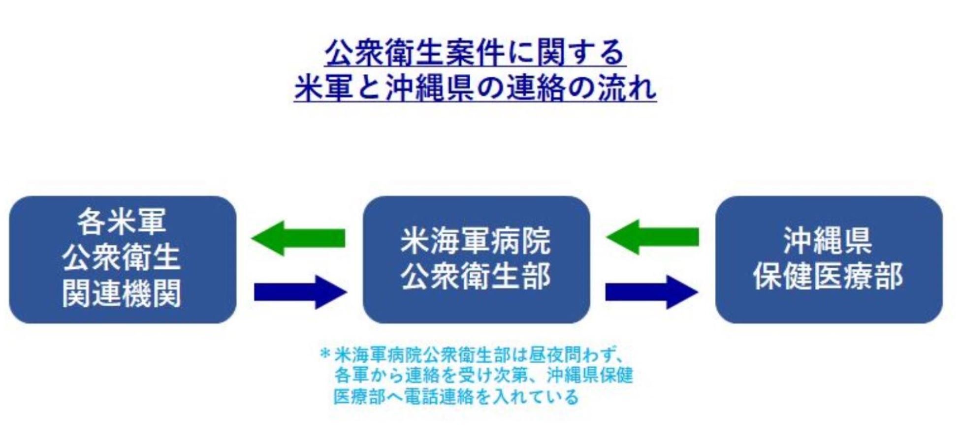 ニュース 沖縄 県